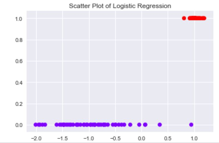 Logistic Regression Plot