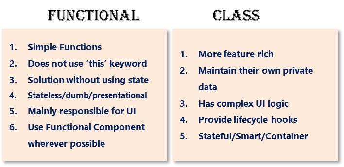 Functional Component versus class component